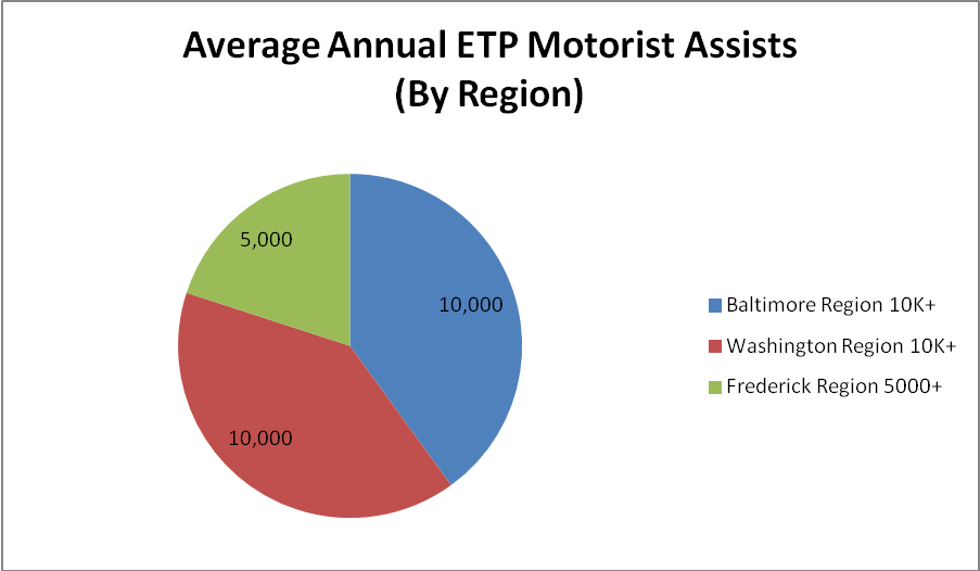 Pie chart showing average annual ETP motorist assists by region