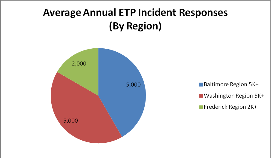 Pie chart showing average annual ETP incident responses assists by region